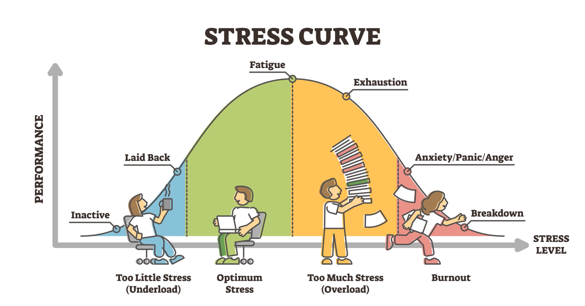 Stress curve - Comfort Zone: Dit is jouw stretch tussen bore out & burn out